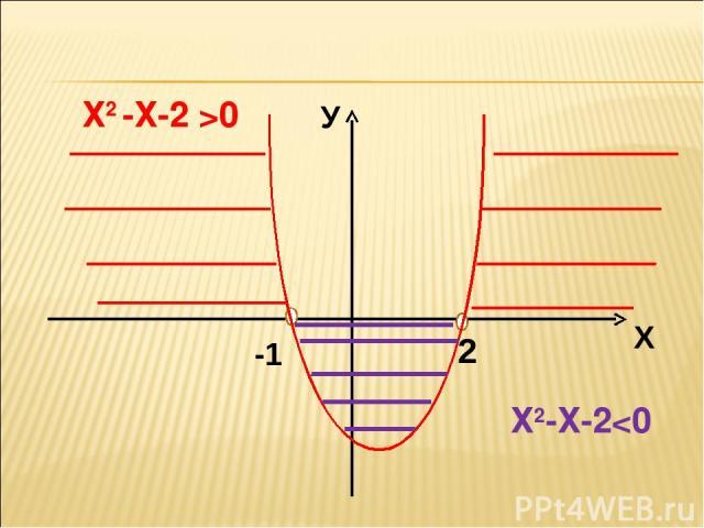 Х2 -Х-2 >0 Х2-Х-2