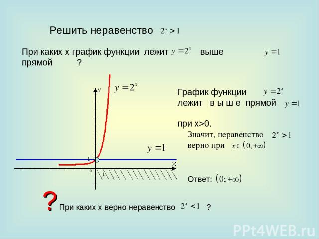 Решить неравенство При каких х график функции лежит прямой ? выше График функции лежит в ы ш е прямой при x>0. Значит, неравенство верно при Ответ: ? При каких х верно неравенство ?