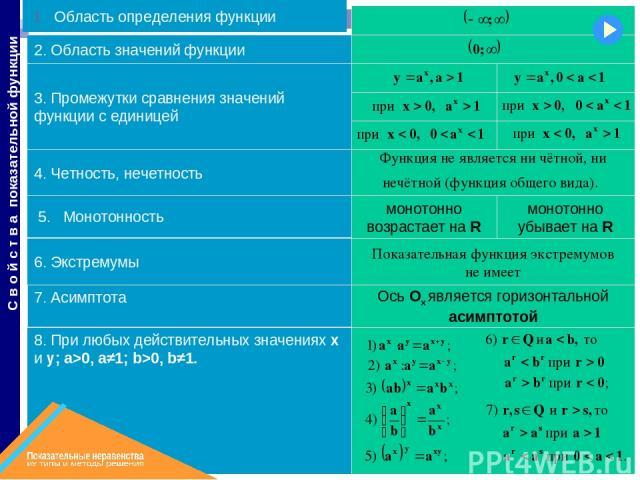 монотонно убывает на R Ось Ох является горизонтальной асимптотой монотонно возрастает на R 8. При любых действительных значениях х и у; a>0, a≠1; b>0, b≠1. 7. Асимптота 6. Экстремумы 5. Монотонность 4. Четность, нечетность 3. Промежутки сравнения зн…
