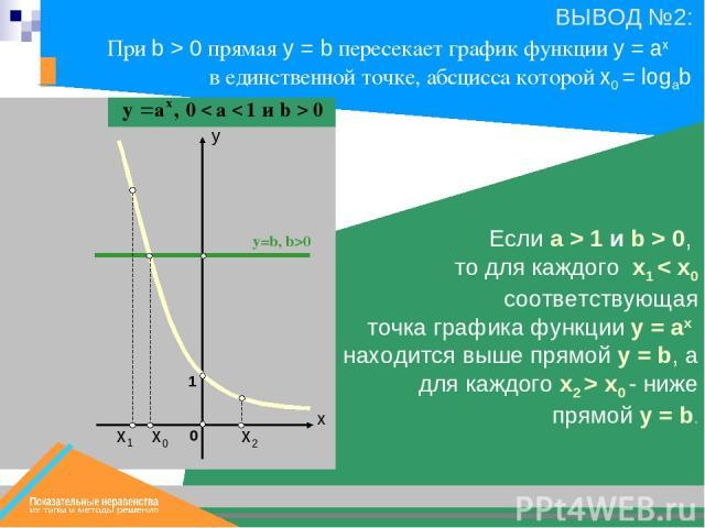 х0 х1 y=b, b>0 х2 Если a > 1 и b > 0, то для каждого x1 < x0 соответствующая точка графика функции y = ax находится выше прямой y = b, а для каждого x2 > x0 - ниже прямой y = b. 1 При b > 0 прямая у = b пересекает график функции y = ax в единственно…