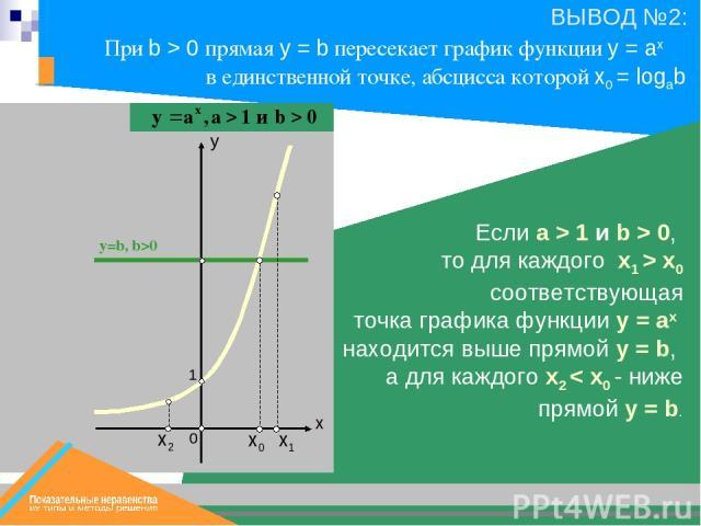 х0 х1 y=b, b>0 1 Если a > 1 и b > 0, то для каждого x1 > x0 соответствующая точка графика функции y = ax находится выше прямой y = b, а для каждого x2 < x0 - ниже прямой y = b. При b > 0 прямая у = b пересекает график функции y = ax в единственной т…