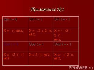Приложение № 1 Sin t = 0 Sin t = 1 Sin t = - 1 X = πn, nЄ Z, X = π/2 + 2πn, nЄ Z