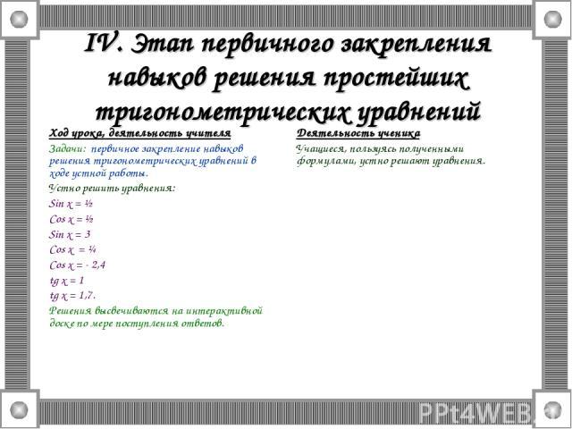 IV. Этап первичного закрепления навыков решения простейших тригонометрических уравнений Ход урока, деятельность учителя Задачи: первичное закрепление навыков решения тригонометрических уравнений в ходе устной работы. Устно решить уравнения: Sin x = …
