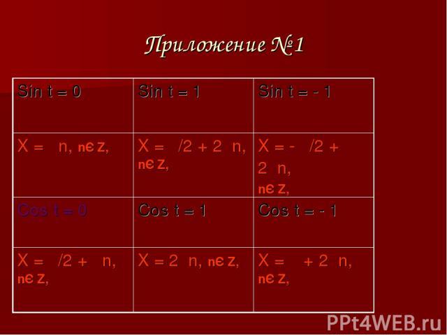 Приложение № 1 Sin t = 0 Sin t = 1 Sin t = - 1 X = πn, nЄ Z, X = π/2 + 2πn, nЄ Z, X = - π/2 + 2πn, nЄ Z, Cos t = 0 Cos t = 1 Cos t = - 1 X = π/2 + πn, nЄ Z, X = 2πn, nЄ Z, X = π + 2πn, nЄ Z,