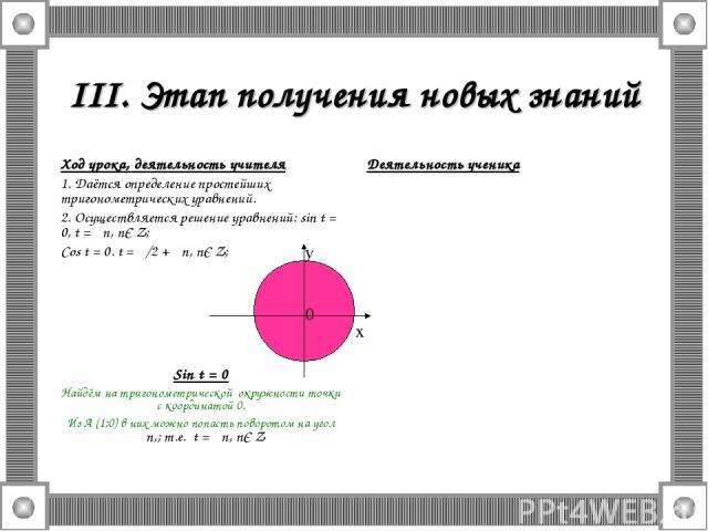 III. Этап получения новых знаний Ход урока, деятельность учителя 1. Даётся определение простейших тригонометрических уравнений. 2. Осуществляется решение уравнений: sin t = 0, t = πn, nЄ Z; Cos t = 0. t = π/2 + πn, nЄ Z; Sin t = 0 Найдём на тригоном…