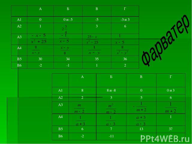 А Б В Г А1 0 0 и -5 -5 -3 и 3 А2 1 3 6 А3 А4 В5 30 34 35 36 В6 -2 -1 1 2 А Б В Г А1 8 8 и -8 0 0 и 3 А2 2 3 5 6 А3 А4 1 В5 6 7 13 37 В6 -2 -11 1 2