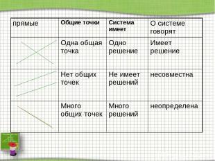 прямые Общие точки Система имеет О системе говорят Одна общая точка Одно решение