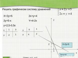 Решить графически систему уравнений X+2y=5 2y=5-x y=2,5-0,5x x y 1 2 3 1 2x+y=4