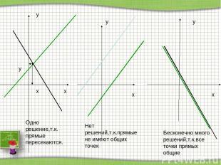 x y x y x y x y Бесконечно много решений,т.к.все точки прямых общие Нет решений,