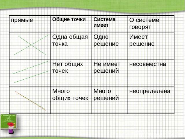 прямые Общие точки Система имеет О системе говорят Одна общая точка Одно решение Имеет решение Нет общих точек Не имеет решений несовместна Много общих точек Много решений неопределена