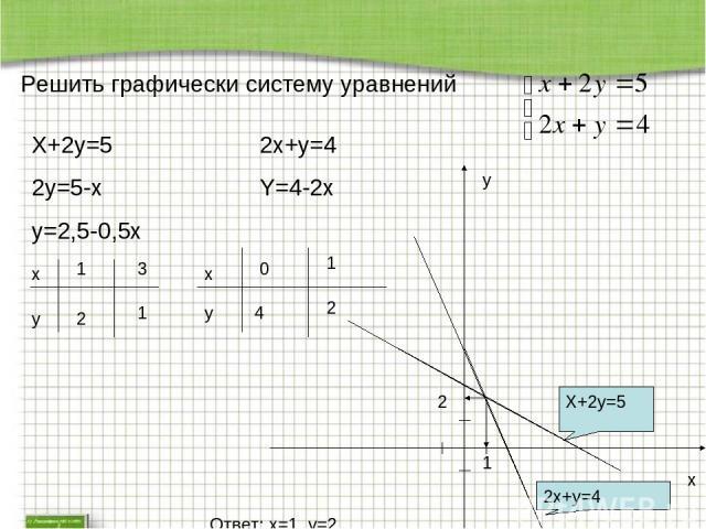 Решить графически систему уравнений X+2y=5 2y=5-x y=2,5-0,5x x y 1 2 3 1 2x+y=4 Y=4-2x x y 0 4 1 2 x y 1 2 X+2y=5 2x+y=4 Ответ: x=1, y=2.