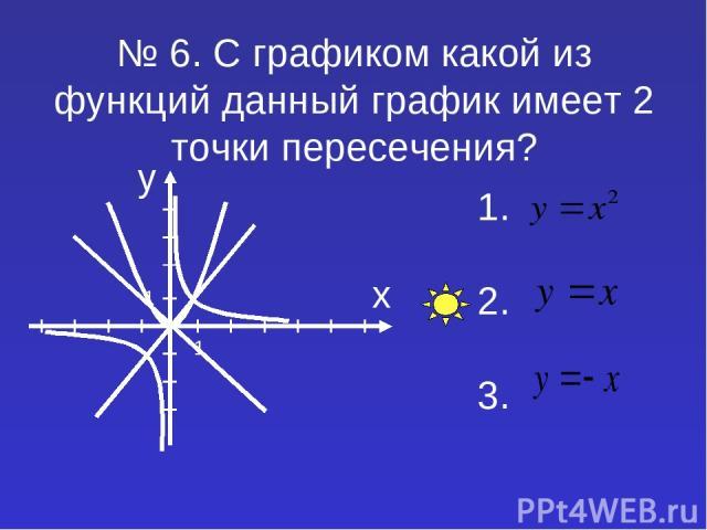 № 6. С графиком какой из функций данный график имеет 2 точки пересечения? 1. 2. 3.
