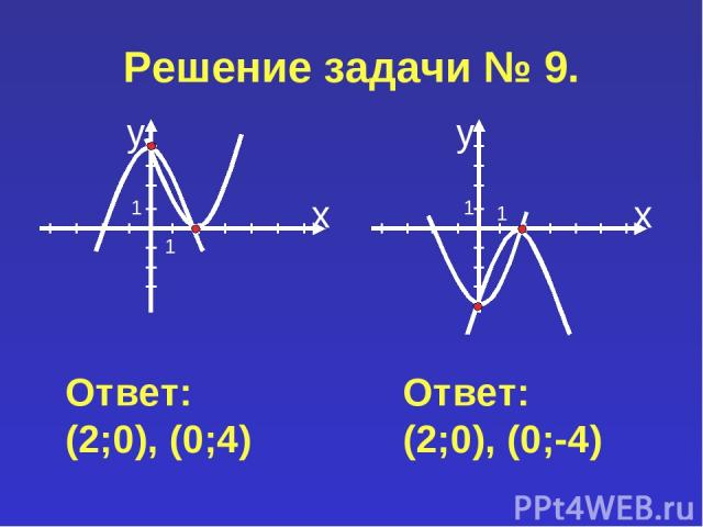 Решение задачи № 9. Ответ: (2;0), (0;4) Ответ: (2;0), (0;-4)