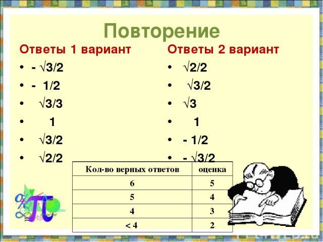 Повторение Ответы 1 вариант - √3/2 - 1/2 √3/3 1 √3/2 √2/2 Ответы 2 вариант √2/2 √3/2 √3 1 - 1/2 - √3/2 Кол-во верных ответов оценка 6 5 5 4 4 3 < 4 2