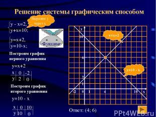 Решение системы графическим способом y=10 - x y=x+2 Выразим у через х Построим г
