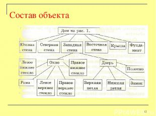 Состав объекта *