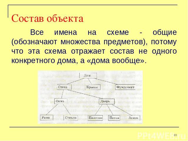 Все имена на схеме - общие (обозначают множества предметов), потому что эта схема отражает состав не одного конкретного дома, а «дома вообще». Состав объекта *