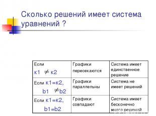 Сколько решений имеет система уравнений ? Если к1 к2 Графики пересекаются Систем