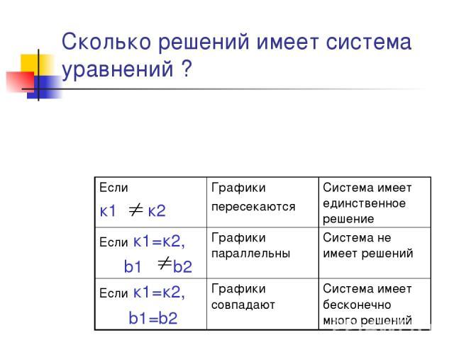 Сколько решений имеет система уравнений ? Если к1 к2 Графики пересекаются Система имеет единственное решение Если к1=к2, b1 b2 Графики параллельны Система не имеет решений Если к1=к2, b1=b2 Графики совпадают Система имеет бесконечно много решений