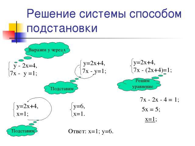 Решение системы способом подстановки 7х - 2х - 4 = 1; 5х = 5; х=1; Ответ: х=1; у=6.