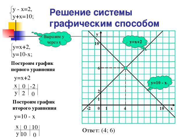 Решение системы графическим способом y=10 - x y=x+2 Выразим у через х Построим график первого уравнения у=х+2 Построим график второго уравнения у=10 - х Ответ: (4; 6)