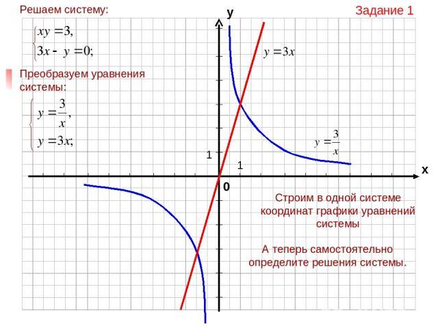 Задание 1 Строим в одной системе координат графики уравнений системы А теперь самостоятельно определите решения системы.
