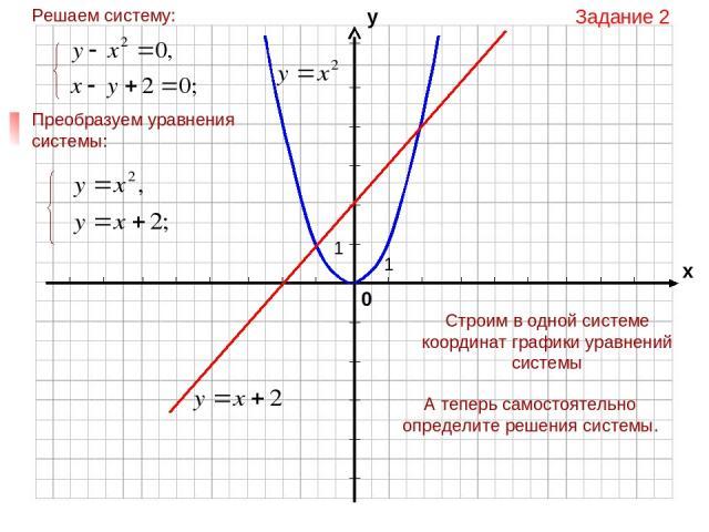 Задание 2 Строим в одной системе координат графики уравнений системы А теперь самостоятельно определите решения системы.
