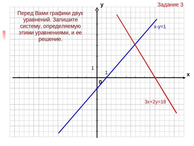 Задание 3 3х+2у=18 Перед Вами графики двух уравнений. Запишите систему, определяемую этими уравнениями, и ее решение.