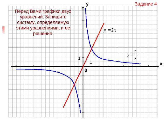 Перед Вами графики двух уравнений. Запишите систему, определяемую этими уравнениями, и ее решение. Задание 4