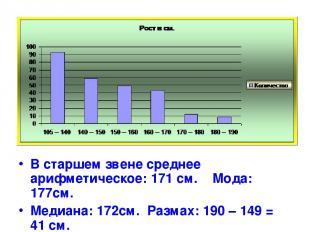 В старшем звене среднее арифметическое: 171 см. Мода: 177см. Медиана: 172см. Раз