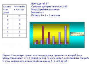 Всего детей 57 Среднее арифметическое 2,85 Мода 2 ребёнка в семье Медиана 2 Разм