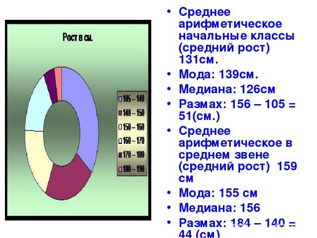 Среднее арифметическое начальные классы (средний рост) 131см. Мода: 139см. Медиана: 126см Размах: 156 – 105 = 51(см.) Среднее арифметическое в среднем звене (средний рост) 159 см Мода: 155 см Медиана: 156 Размах: 184 – 140 = 44 (см)
