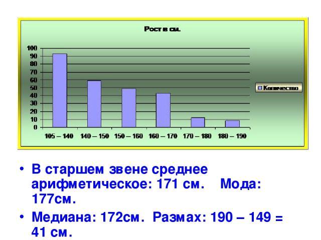 В старшем звене среднее арифметическое: 171 см. Мода: 177см. Медиана: 172см. Размах: 190 – 149 = 41 см.