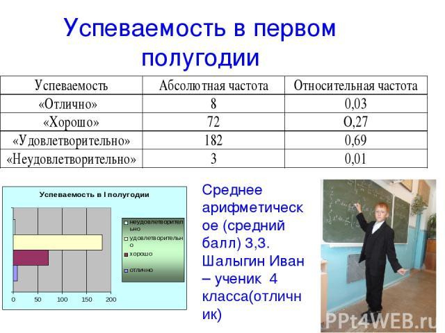 Успеваемость в первом полугодии Среднее арифметическое (средний балл) 3,3. Шалыгин Иван – ученик 4 класса(отличник)