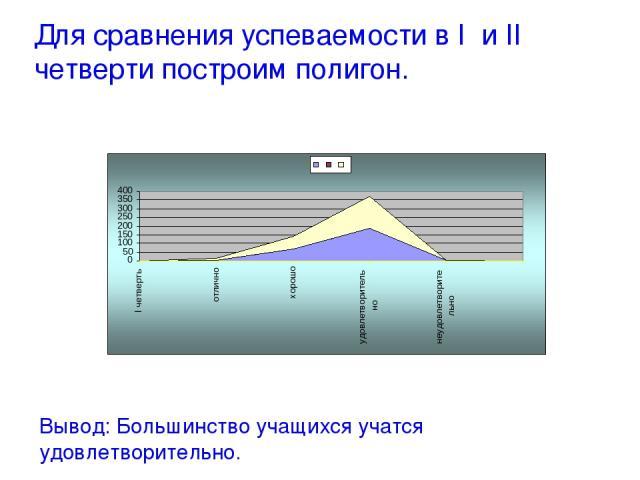 Для сравнения успеваемости в I и II четверти построим полигон. Вывод: Большинство учащихся учатся удовлетворительно.