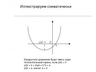 Иллюстрируем схематически Квадратное уравнение будет иметь один положительный ко