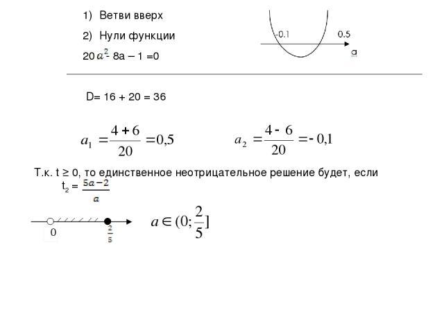 Ветви вверх Нули функции - 8a – 1 =0 D= 16 + 20 = 36 Т.к. t ≥ 0, то единственное неотрицательное решение будет, если t2 =