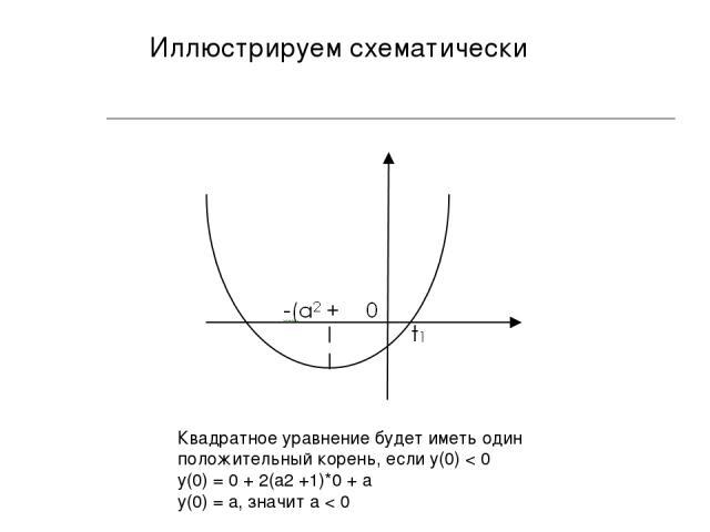 Иллюстрируем схематически Квадратное уравнение будет иметь один положительный корень, если y(0) < 0 y(0) = 0 + 2(a2 +1)*0 + a y(0) = a, значит a < 0