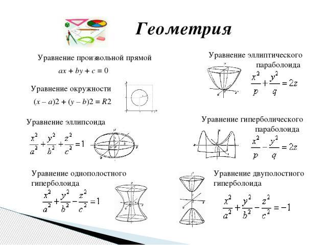 Геометрия ax+by+c=0 Уравнение произвольной прямой Уравнение окружности (x–a)2+(y–b)2=R2 Уравнение эллипсоида Уравнение однополостного гиперболоида Уравнение эллиптического параболоида Уравнение двуполостного гиперболоида Уравнение ги…