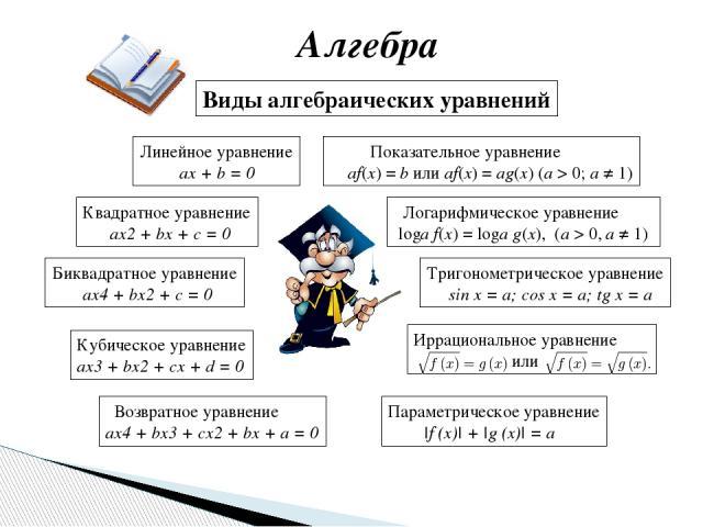 Алгебра Линейное уравнение ax + b = 0 Квадратное уравнение ax2+ bx + c = 0 Кубическое уравнение ax3+ bx2+ cx + d = 0 Виды алгебраических уравнений Биквадратное уравнение ax4+ bx2+ c = 0 Возвратное уравнение ax4+ bx3+ cx2+ bx + a = 0 Показате…