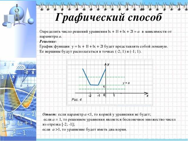 Графический способ Определить число решений уравнения |x + 1| + |x + 2| = a в зависимости от параметра а. Решение: График функции y = |x + 1| + |x + 2| будет представлять собой ломаную. Ее вершины будут располагаться в точках (-2; 1) и (-1; 1). Отв…