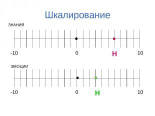 Шкалирование ЗНАНИЯ ЭМОЦИИ Н Н
