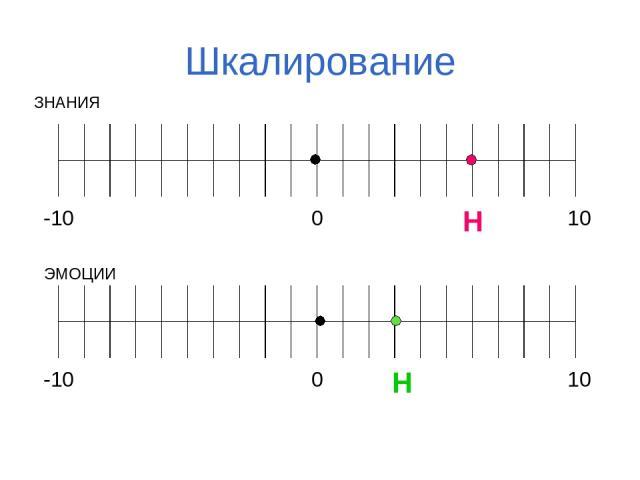Шкалирование ЗНАНИЯ ЭМОЦИИ Н Н                                           -10 0 10                                           -10 0 10