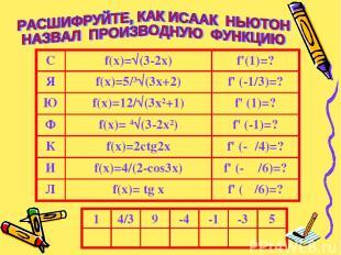 С f(x)=√(3-2x) f'(1)=? Я f(x)=5/³√(3x+2) f' (-1/3)=? Ю f(x)=12/√(3x²+1) f' (1)=?