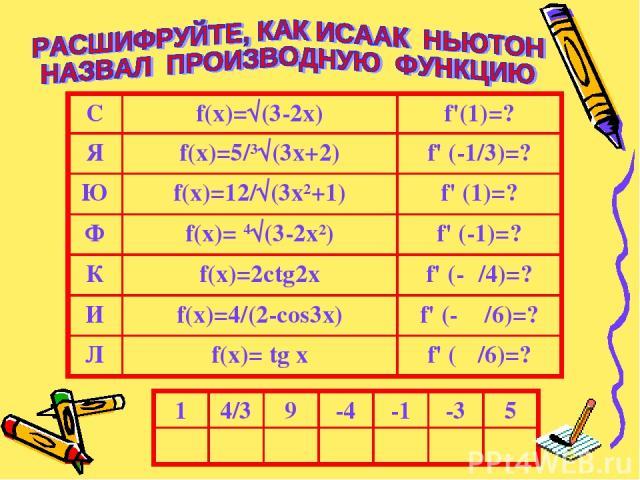 С f(x)=√(3-2x) f'(1)=? Я f(x)=5/³√(3x+2) f' (-1/3)=? Ю f(x)=12/√(3x²+1) f' (1)=? Ф f(x)= 4√(3-2x²) f' (-1)=? К f(x)=2ctg2x f' (-π/4)=? И f(x)=4/(2-cos3x) f' (- π /6)=? Л f(x)= tg x f' (π /6)=? 1 4/3 9 -4 -1 -3 5