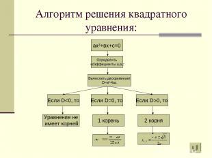 Алгоритм решения квадратного уравнения: ах²+вх+с=0 Определить коэффициенты а,в,с