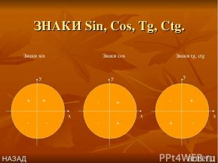 ЗНАКИ Sin, Cos, Tg, Ctg. x x x y y y Знаки sin Знаки cos Знаки tg, ctg + + - - -