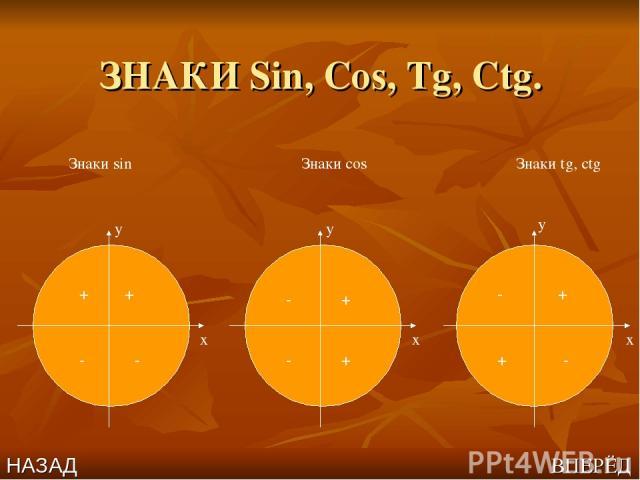 ЗНАКИ Sin, Cos, Tg, Ctg. x x x y y y Знаки sin Знаки cos Знаки tg, ctg + + - - - - + + - + + - НАЗАД ВПЕРЁД