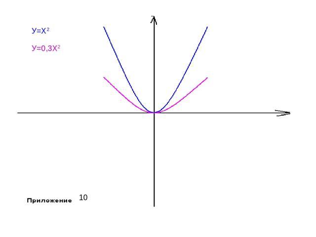 У=Х2 У=0,3Х2 10