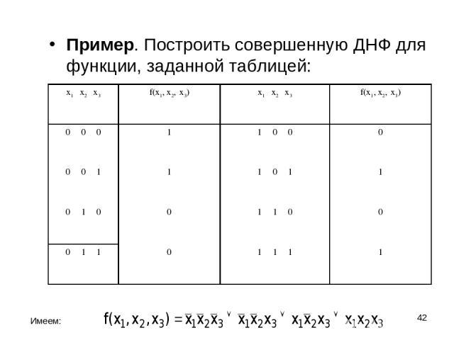 * Пример. Построить совершенную ДНФ для функции, заданной таблицей: Имеем: x1 x2 x3 f(x1, x2, x3) x1 x2 x3 f(x1, x2, x3) 0 0 0 1 1 0 0 0 0 0 1 1 1 0 1 1 0 1 0 0 1 1 0 0 0 1 1 0 1 1 1 1